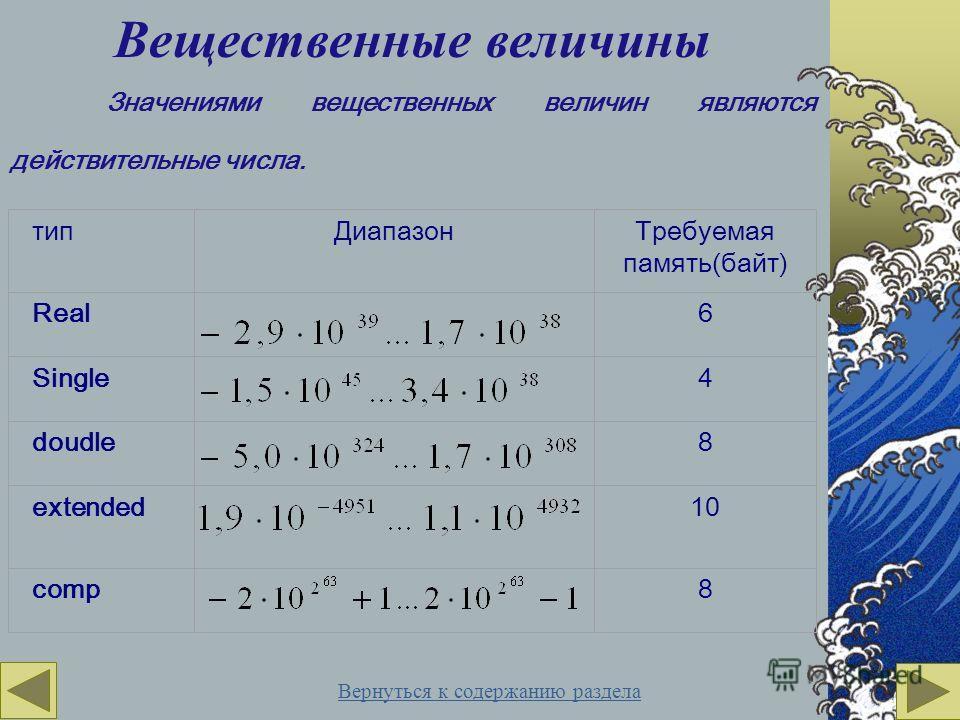типДиапазон Real Single doudle extended comp Требуемая память(байт) 6 4 8 10 8 Вещественные величины Значениями вещественных величин являются действительные числа. Вернуться к содержанию раздела