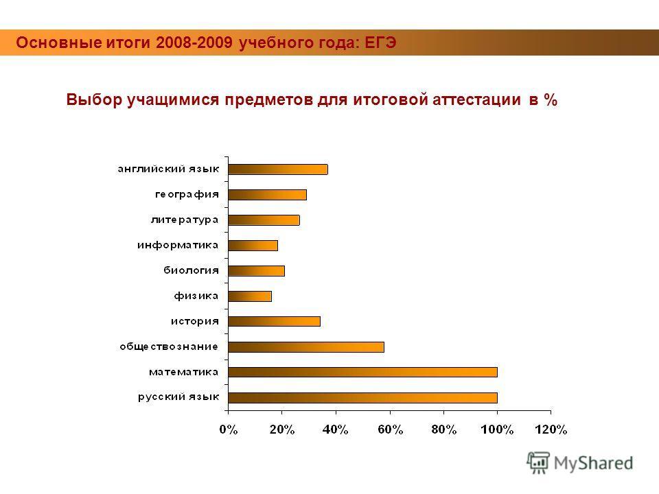 Основные итоги 2008-2009 учебного года: ЕГЭ Выбор учащимися предметов для итоговой аттестации в %