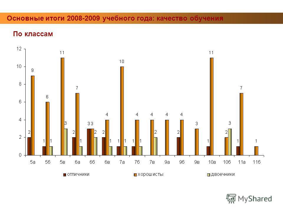 Основные итоги 2008-2009 учебного года: качество обучения По классам
