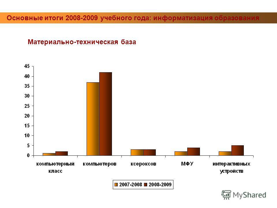 Основные итоги 2008-2009 учебного года: информатизация образования Материально-техническая база