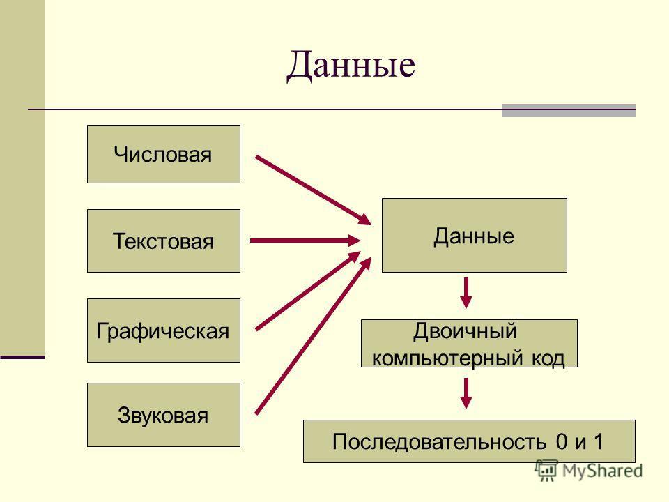 Данные Числовая Текстовая Графическая Звуковая Данные Двоичный компьютерный код Последовательность 0 и 1