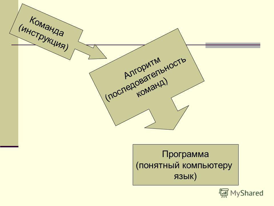 Команда (инструкция) Алгоритм (последовательность команд) Программа (понятный компьютеру язык)