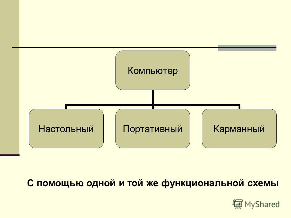 Компьютер НастольныйПортативныйКарманный С помощью одной и той же функциональной схемы