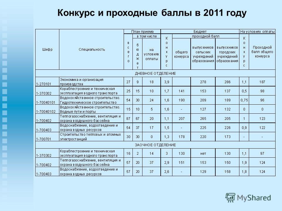 Конкурс и проходные баллы в 2011 году