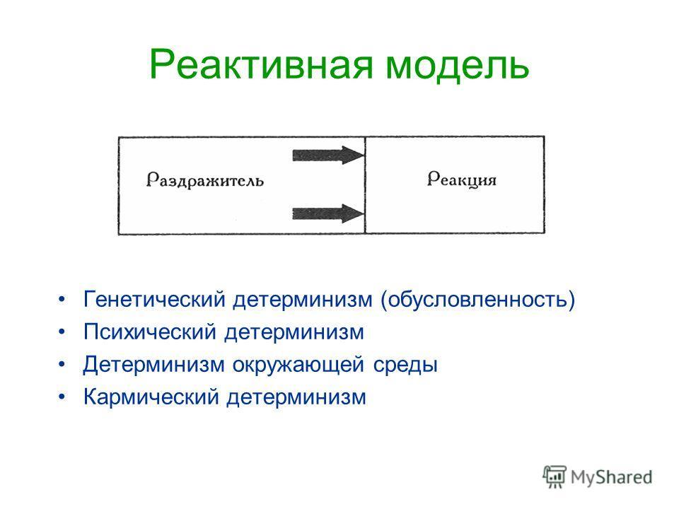 Реактивная модель Генетический детерминизм (обусловленность) Психический детерминизм Детерминизм окружающей среды Кармический детерминизм