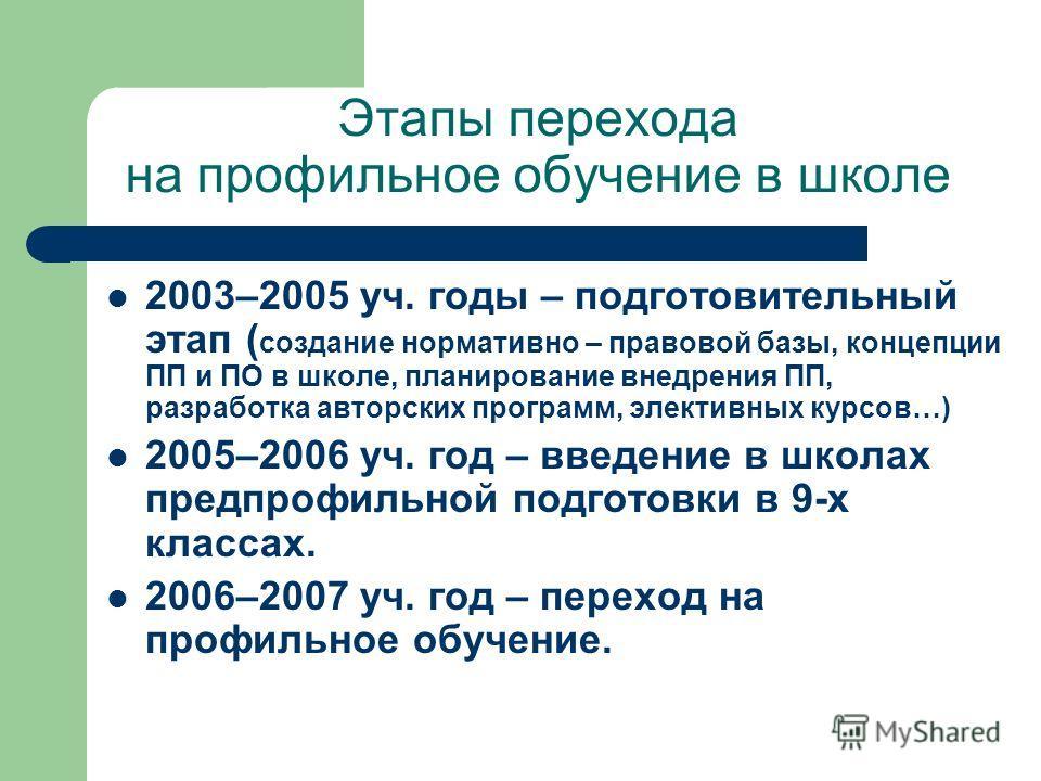 Этапы перехода на профильное обучение в школе 2003–2005 уч. годы – подготовительный этап ( создание нормативно – правовой базы, концепции ПП и ПО в школе, планирование внедрения ПП, разработка авторских программ, элективных курсов…) 2005–2006 уч. год