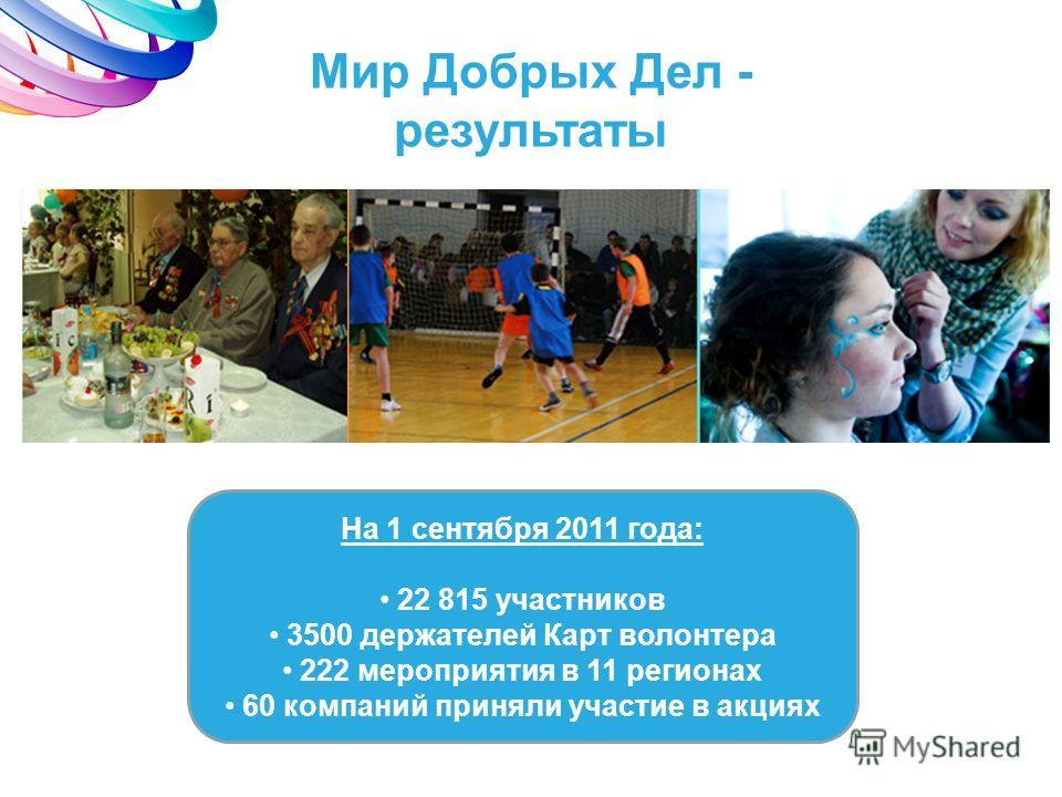 Мир Добрых Дел - результаты На 1 сентября 2011 года: 22 815 участников 3500 держателей Карт волонтера 222 мероприятия в 11 регионах 60 компаний приняли участие в акциях