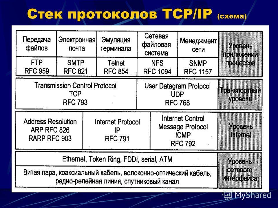 Cтек протоколов TCP/IP (схема)