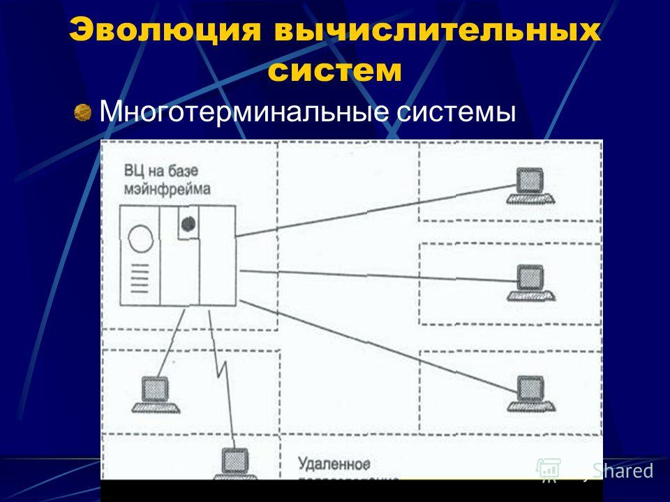 Многотерминальные системы Эволюция вычислительных систем