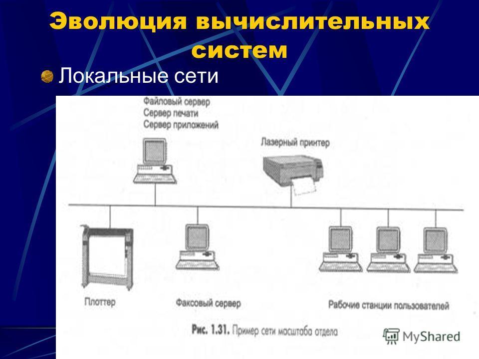 Локальные сети Эволюция вычислительных систем
