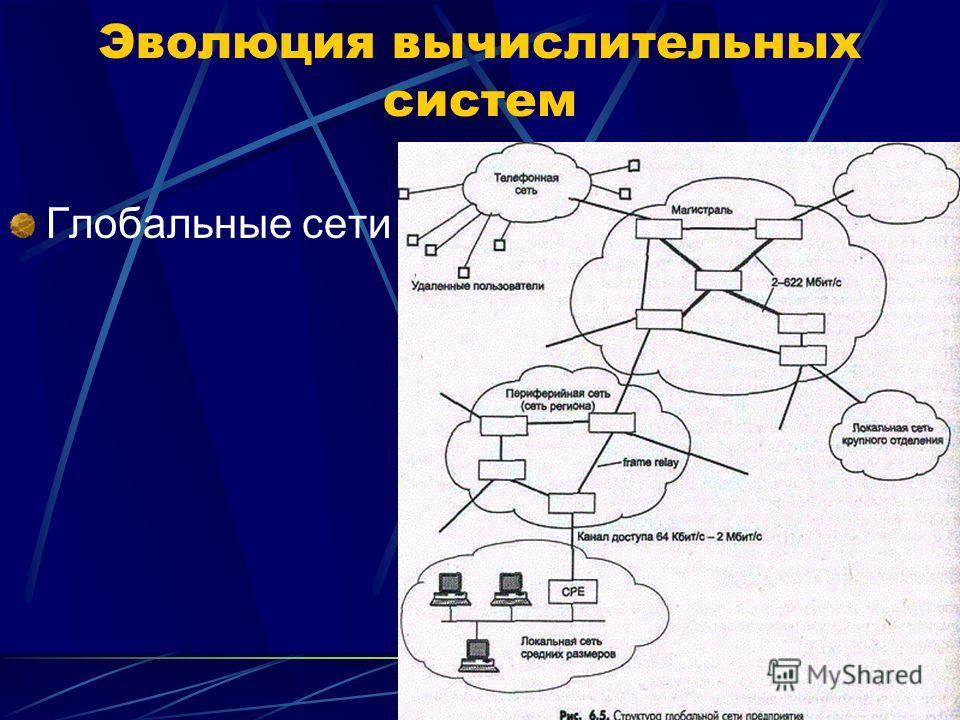 Глобальные сети Эволюция вычислительных систем