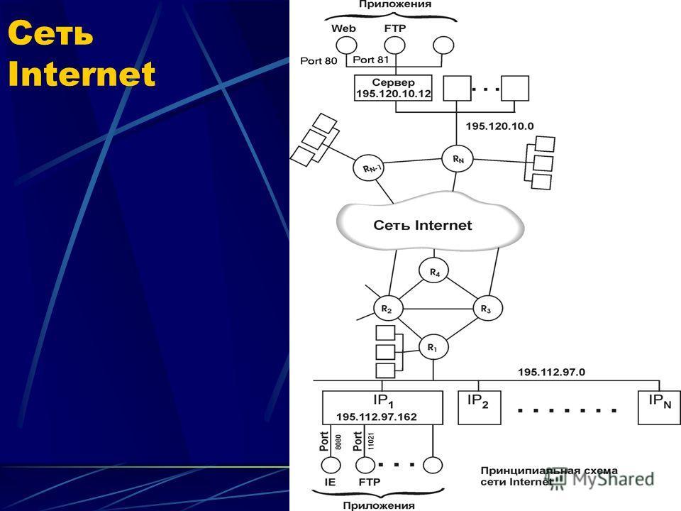 Сеть Internet