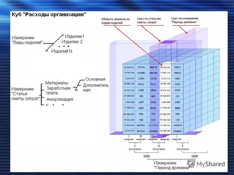 Многомерная модель БД