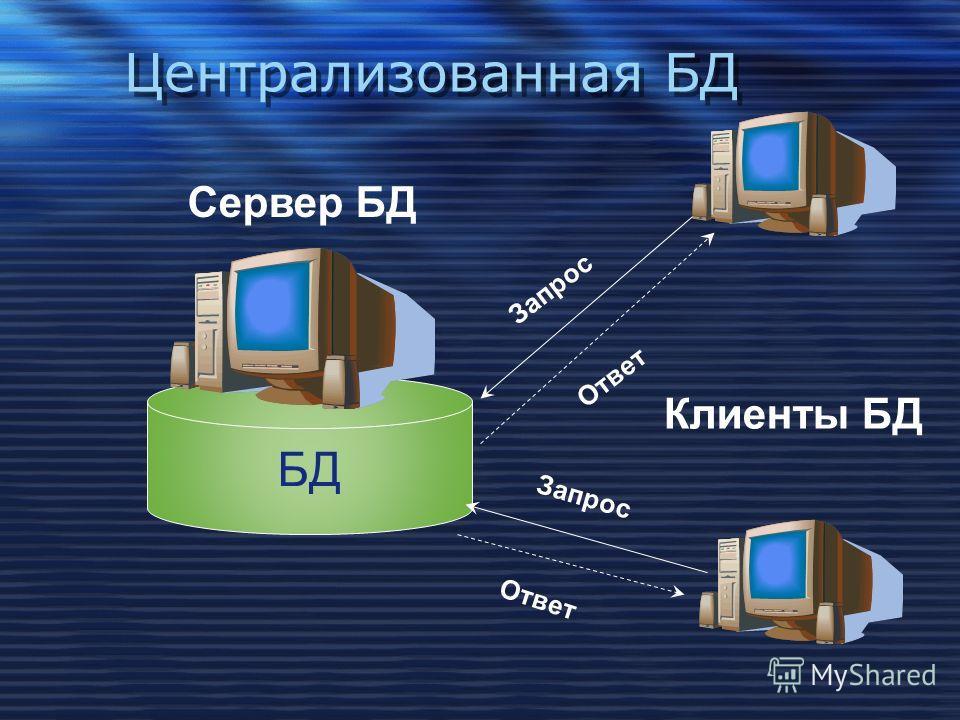 Централизованная БД БД Сервер БД Клиенты БД Запрос Ответ Запрос Ответ