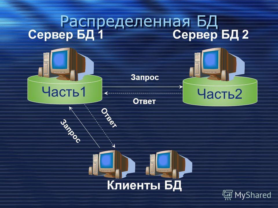 Распределенная БД Часть2 Сервер БД 1 Клиенты БД Сервер БД 2 Часть1 Запрос Ответ Запрос Ответ
