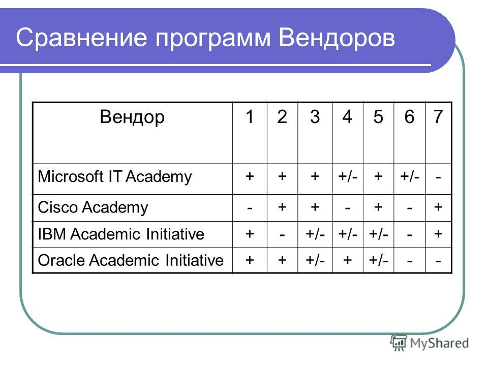 Сравнение программ Вендоров Вендор1234567 Microsoft IT Academy++++/-+ - Cisco Academy-++-+-+ IBM Academic Initiative+-+/- -+ Oracle Academic Initiative+++/-+ --