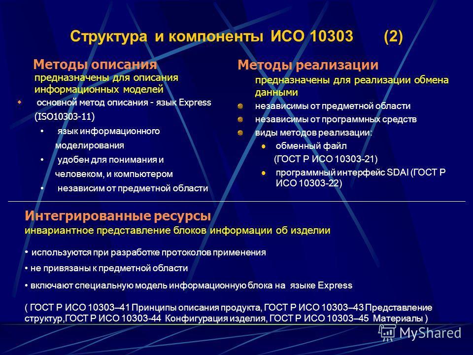 Структура и компоненты ИСО 10303 (2) Методы описания предназначены для описания информационных моделей основной метод описания - язык Express (ISO10303-11) язык информационного моделирования удобен для понимания и человеком, и компьютером независим о