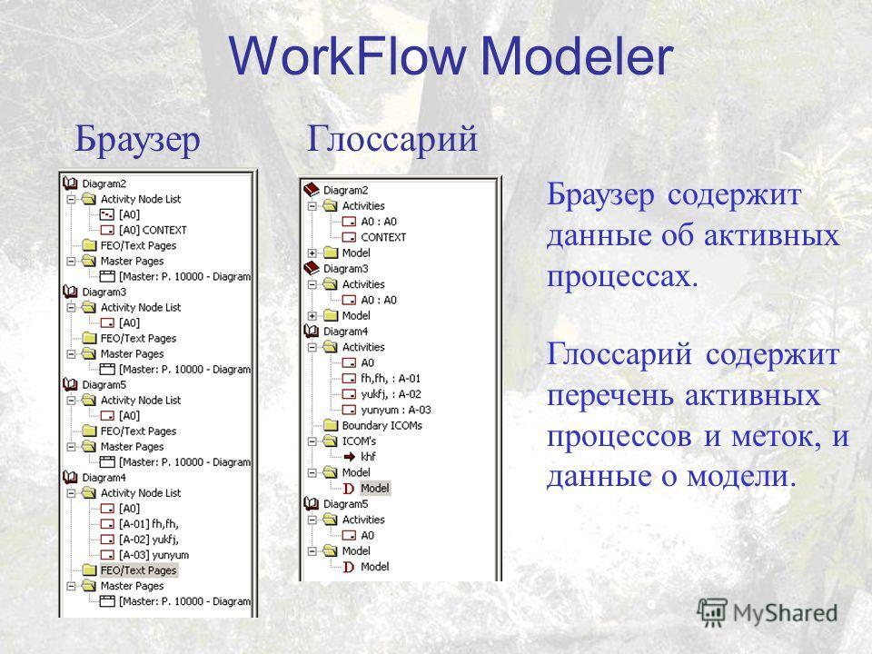 БраузерГлоссарий Браузер содержит данные об активных процессах. Глоссарий содержит перечень активных процессов и меток, и данные о модели.