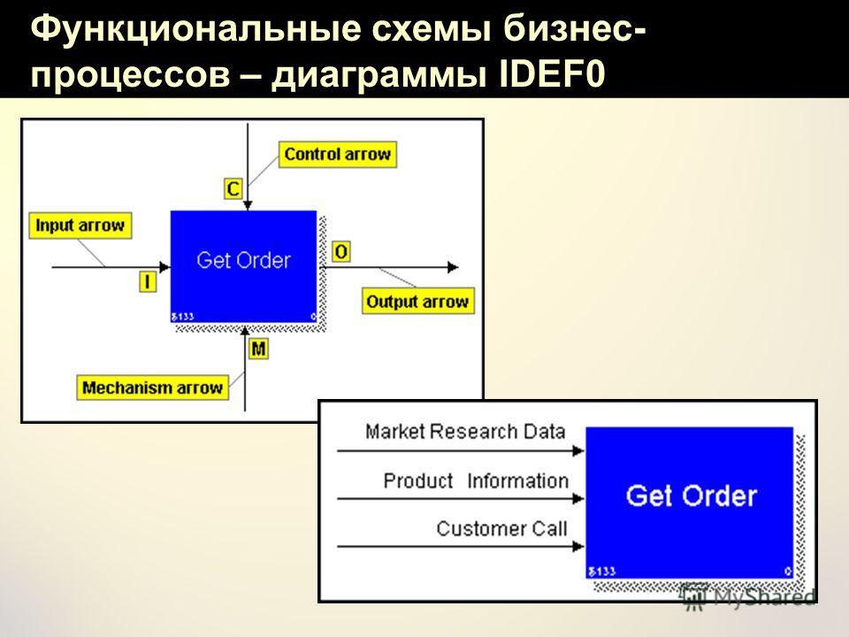 Функциональные схемы бизнес- процессов – диаграммы IDEF0