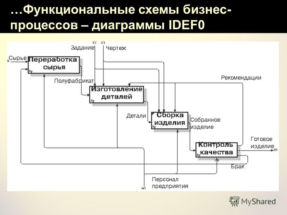 …Функциональные схемы бизнес- процессов – диаграммы IDEF0