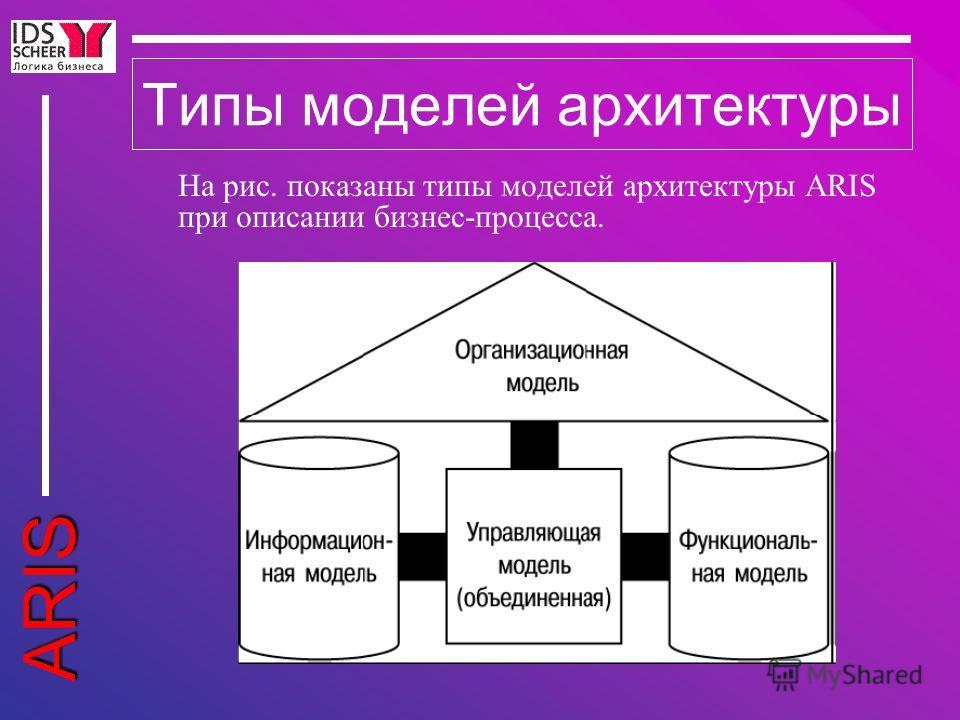 ARIS Типы моделей архитектуры На рис. показаны типы моделей архитектуры ARIS при описании бизнес-процесса.