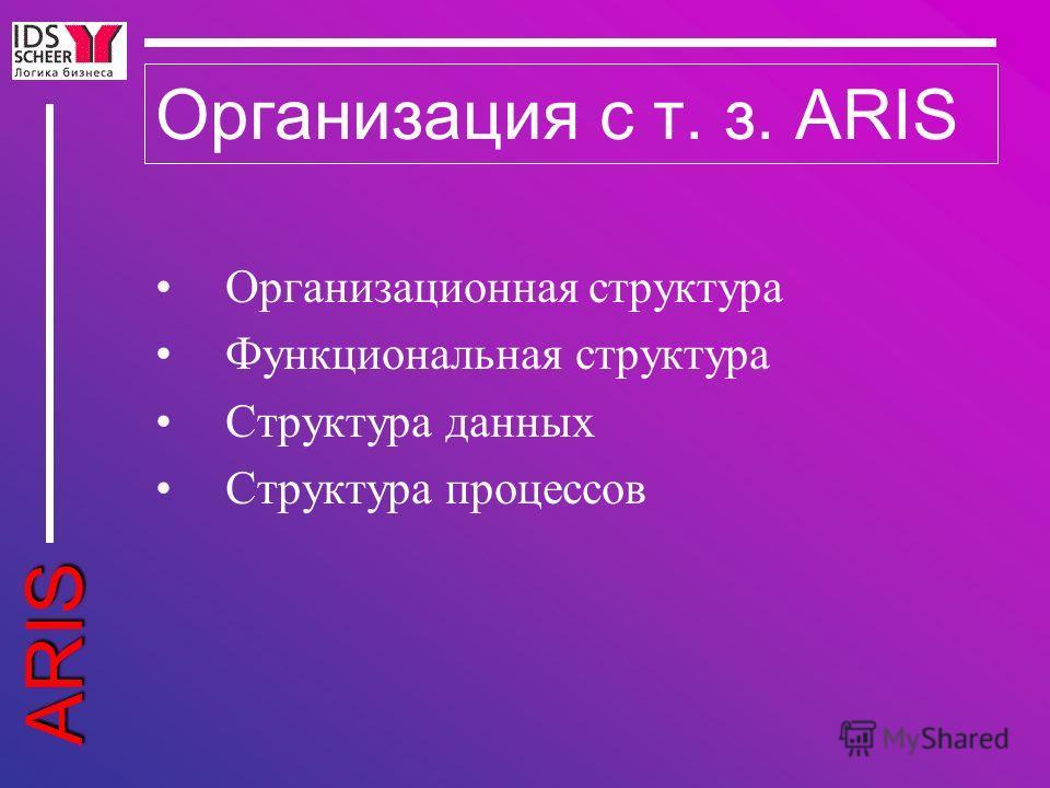 ARIS Организация с т. з. ARIS Организационная структура Функциональная структура Структура данных Структура процессов