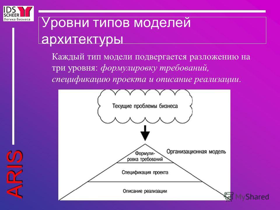 ARIS Уровни типов моделей архитектуры Каждый тип модели подвергается разложению на три уровня: формулировку требований, спецификацию проекта и описание реализации.