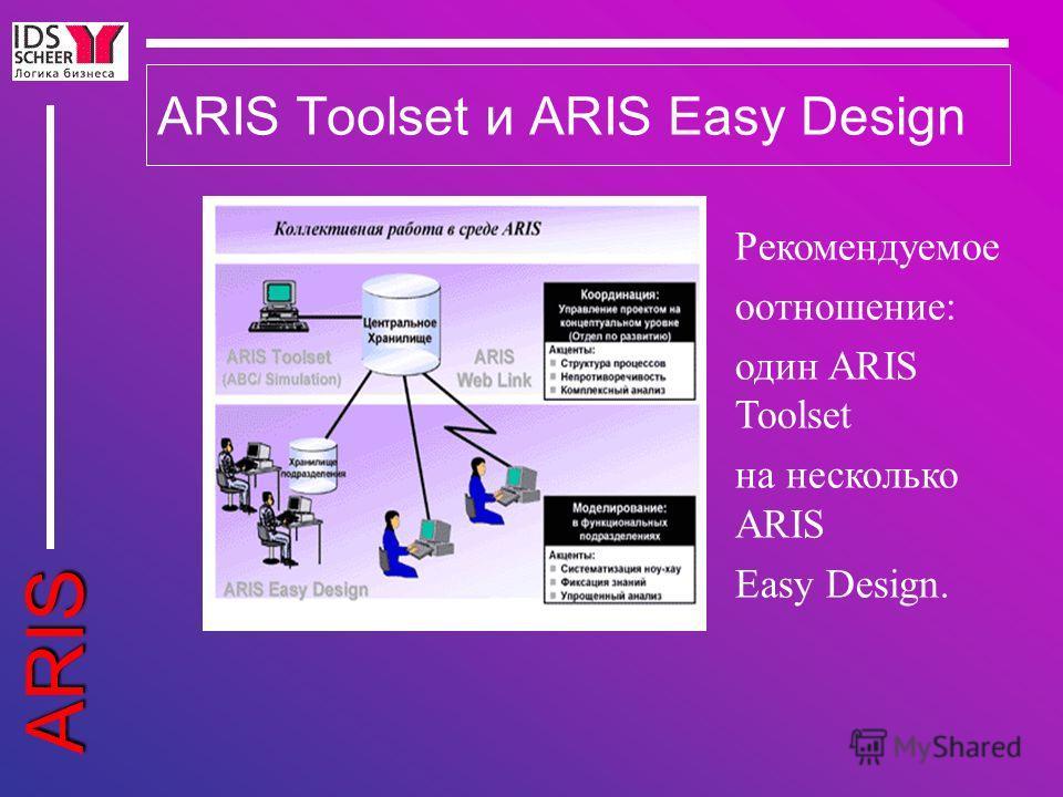 ARIS ARIS Toolset и ARIS Easy Design Рекомендуемое оотношение: один ARIS Toolset на несколько ARIS Easy Design.