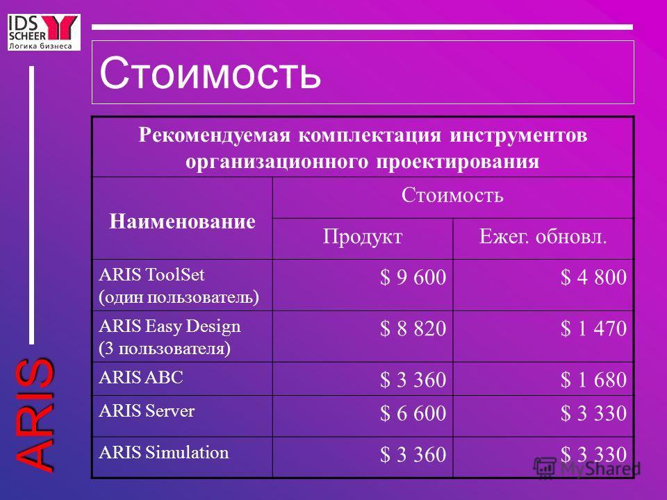 ARIS Стоимость Рекомендуемая комплектация инструментов организационного проектирования Наименование Стоимость ПродуктЕжег. обновл. ARIS ToolSet (один пользователь) $ 9 600$ 4 800 ARIS Easy Design (3 пользователя) $ 8 820$ 1 470 ARIS ABC $ 3 360$ 1 68