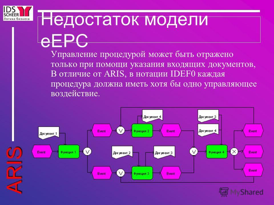 ARIS Недостаток модели eEPC Управление процедурой может быть отражено только при помощи указания входящих документов, В отличие от ARIS, в нотации IDEF0 каждая процедура должна иметь хотя бы одно управляющее воздействие.