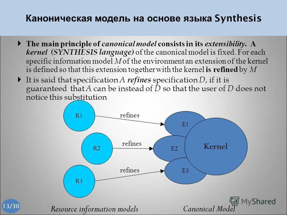 Каноническая модель на основе языка Synthesis The main principle of canonical model consists in its extensibility. A kernel (SYNTHESIS language) of the canonical model is fixed. For each specific information model M of the environment an extension of