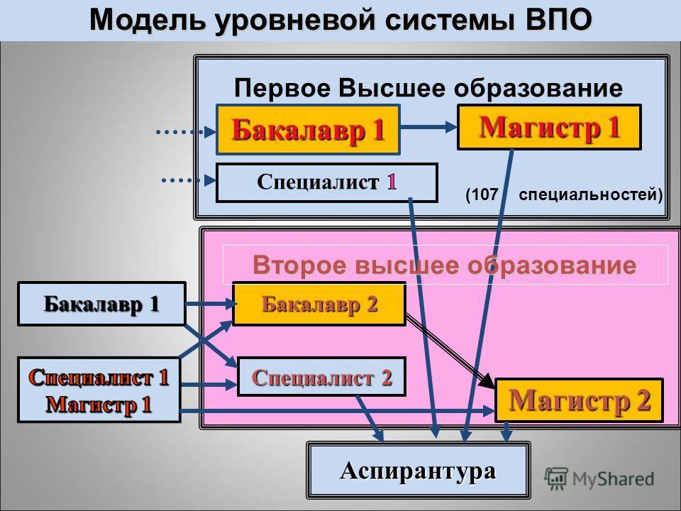 Модель уровневой системы ВПО Бакалавр 1 Магистр 1 Бакалавр 1 Магистр 2 Бакалавр 2 Аспирантура Специалист 2 (107 специальностей) Второе высшее образование Первое Высшее образование