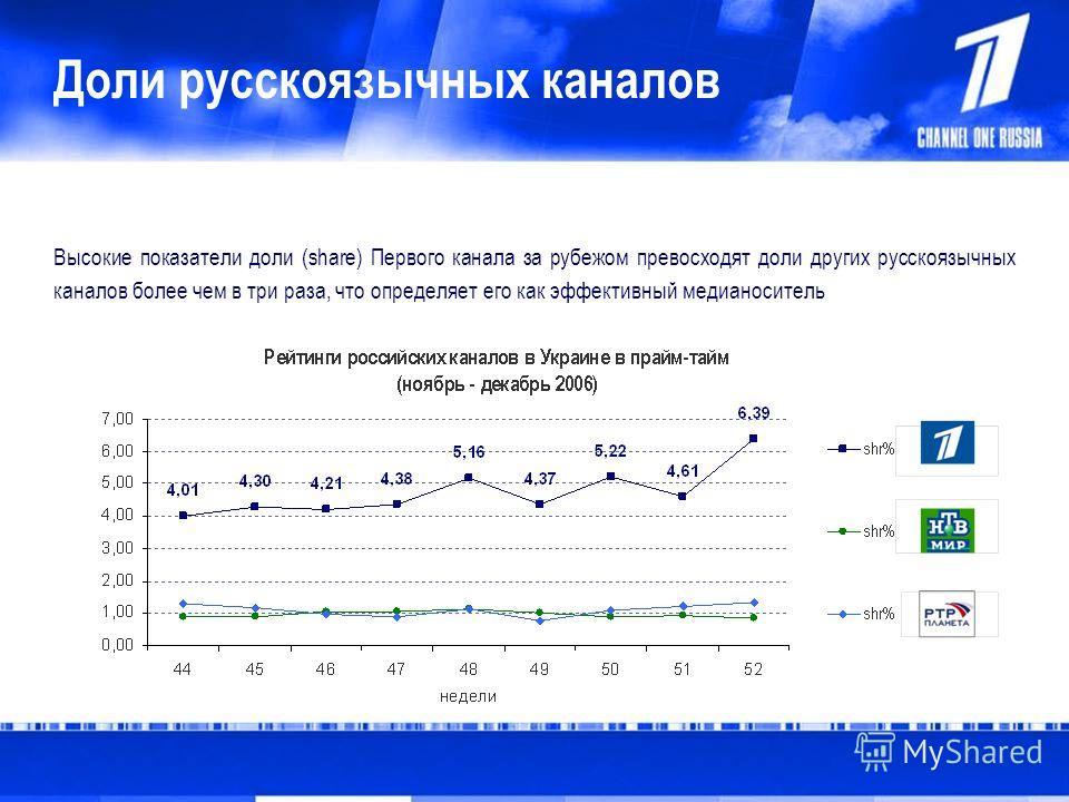 Доли русскоязычных каналов Высокие показатели доли (share) Первого канала за рубежом превосходят доли других русскоязычных каналов более чем в три раза, что определяет его как эффективный медианоситель