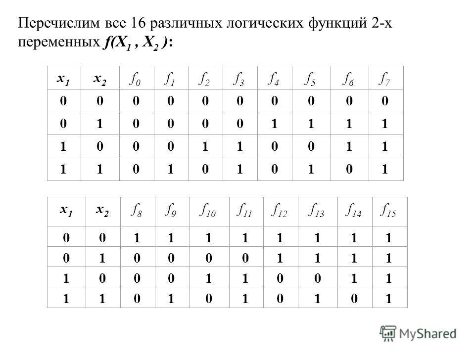 Перечислим все 16 различных логических функций 2-х переменных f(X 1, X 2 ): x1x1 x2x2 f0f0 f1f1 f2f2 f3f3 f4f4 f5f5 f6f6 f7f7 0000000000 0100001111 1000110011 1101010101 x1x1 x2x2 f8f8 f9f9 f 10 f 11 f 12 f 13 f 14 f 15 0011111111 0100001111 10001100