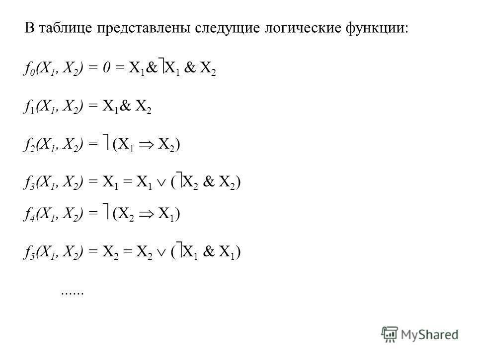 В таблице представлены следущие логические функции: f 0 (X 1, X 2 ) = 0 = X 1 & X 1 & X 2 f 1 (X 1, X 2 ) = X 1 & X 2 f 2 (X 1, X 2 ) = (X 1 X 2 ) f 3 (X 1, X 2 ) = X 1 = X 1 ( X 2 & X 2 ) f 4 (X 1, X 2 ) = (X 2 X 1 ) f 5 (X 1, X 2 ) = X 2 = X 2 ( X