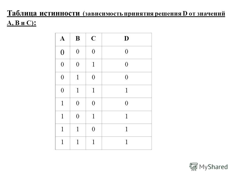 ABCD 0 000 0010 0100 0111 1000 1011 1101 1111 Таблица истинности (зависимость принятия решения D от значений A, B и C) :