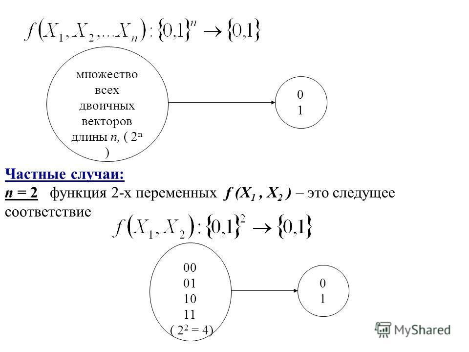 Частные случаи: n = 2 функция 2-х переменных f (X 1, X 2 ) – это следущее соответствие 00 01 10 11 ( 2 2 = 4) 0 1 множество всех двоичных векторов длины n, ( 2 n ) 0 1
