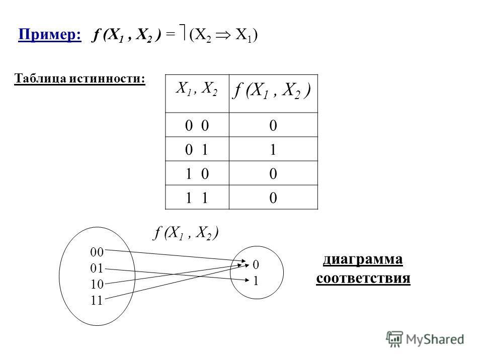 Пример: f (X 1, X 2 ) = (X 2 X 1 ) X 1, X 2 f (X 1, X 2 ) 00 0 10 11 1 01 00 10 00 01 10 11 0 1 f (X 1, X 2 ) Таблица истинности: диаграмма соответствия