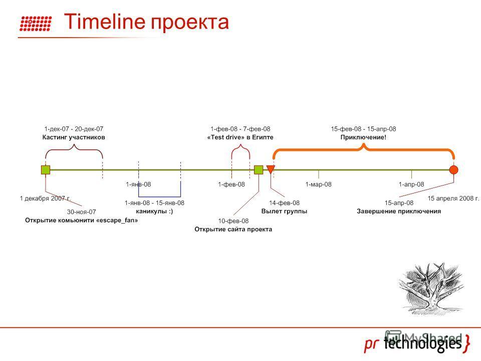 Timeline проекта