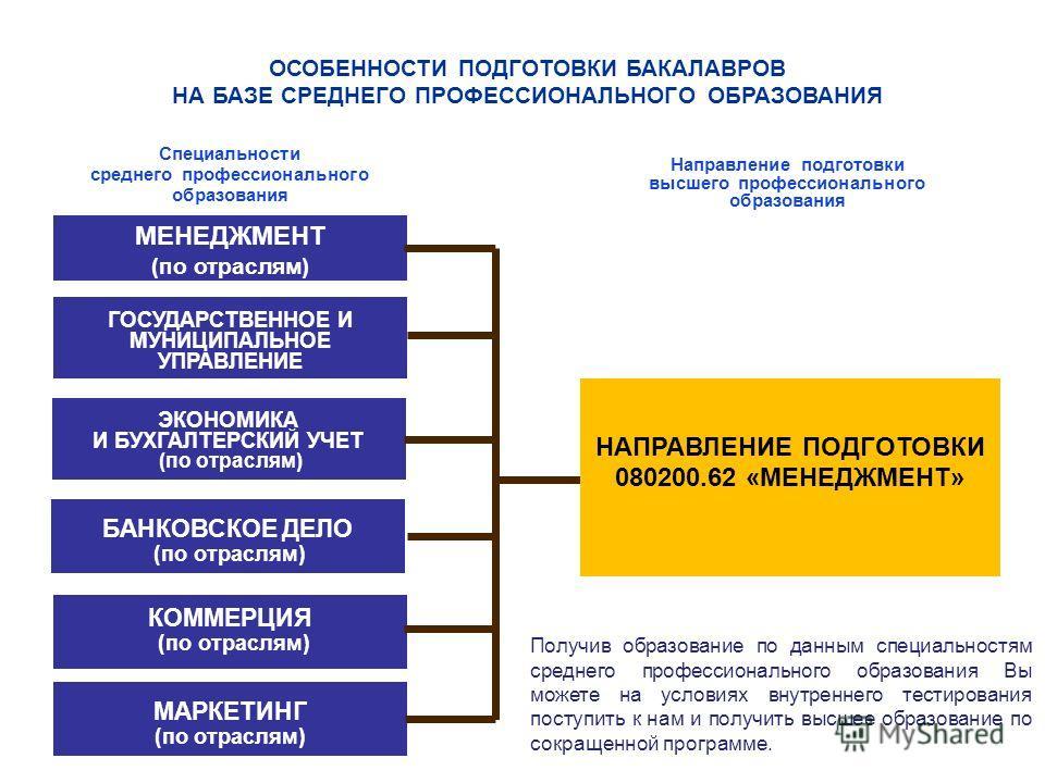 МЕНЕДЖМЕНТ (по отраслям) ЭКОНОМИКА И БУХГАЛТЕРСКИЙ УЧЕТ (по отраслям) БАНКОВСКОЕ ДЕЛО (по отраслям) ГОСУДАРСТВЕННОЕ И МУНИЦИПАЛЬНОЕ УПРАВЛЕНИЕ НАПРАВЛЕНИЕ ПОДГОТОВКИ 080200.62 «МЕНЕДЖМЕНТ» Специальности среднего профессионального образования Направле