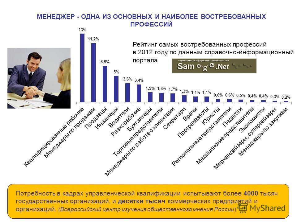 Потребность в кадрах управленческой квалификации испытывают более 4000 тысяч государственных организаций, и десятки тысяч коммерческих предприятий и организаций. (Всероссийский центр изучения общественного мнения России) МЕНЕДЖЕР - ОДНА ИЗ ОСНОВНЫХ И