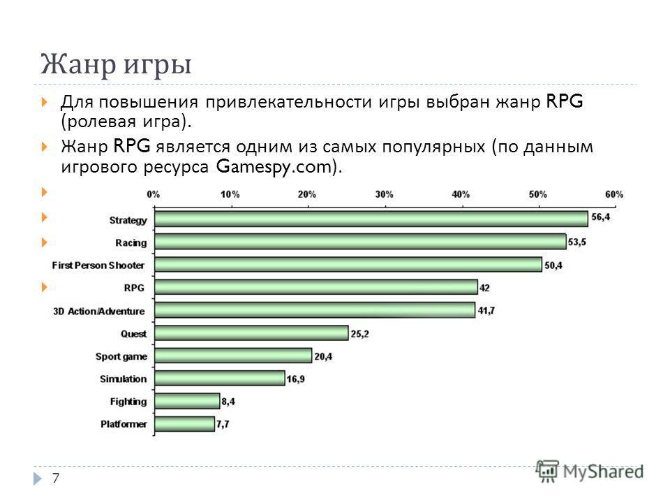 7 Жанр игры Для повышения привлекательности игры выбран жанр RPG ( ролевая игра ). Жанр RPG является одним из самых популярных ( по данным игрового ресурса Gamespy.com). В ролевой игре игрок развивает свой персонаж. Он часто ассоциирует с ним себя. Э