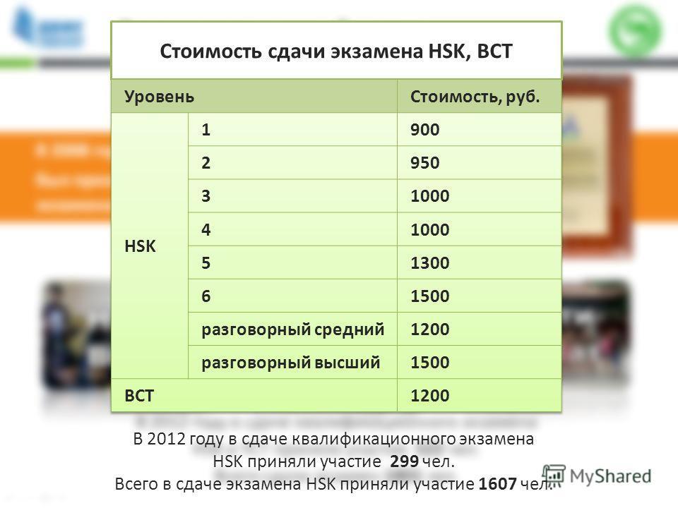 Стоимость сдачи экзамена HSK, BCT В 2012 году в сдаче квалификационного экзамена HSK приняли участие 299 чел. Всего в сдаче экзамена HSK приняли участие 1607 чел.