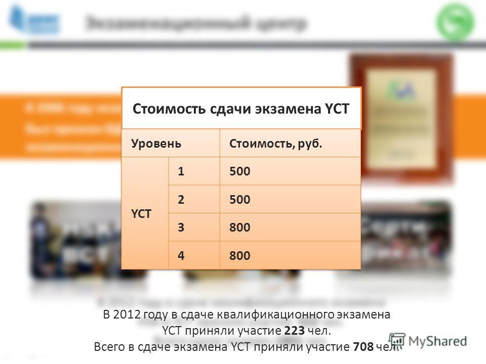 Стоимость сдачи экзамена YCT В 2012 году в сдаче квалификационного экзамена YCT приняли участие 223 чел. Всего в сдаче экзамена YCT приняли участие 708 чел.
