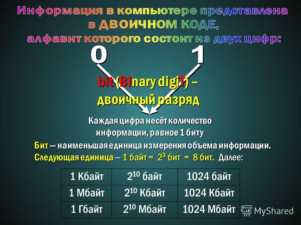 Каждая цифра несёт количество информации, равное 1 биту bit (BInary digiT) – двоичный разряд 1 Кбайт2 10 байт1024 байт 1 Мбайт2 10 Кбайт1024 Кбайт 1 Гбайт2 10 Мбайт1024 Мбайт Бит наименьшая единица измерения объема информации. Следующая единица 1 бай