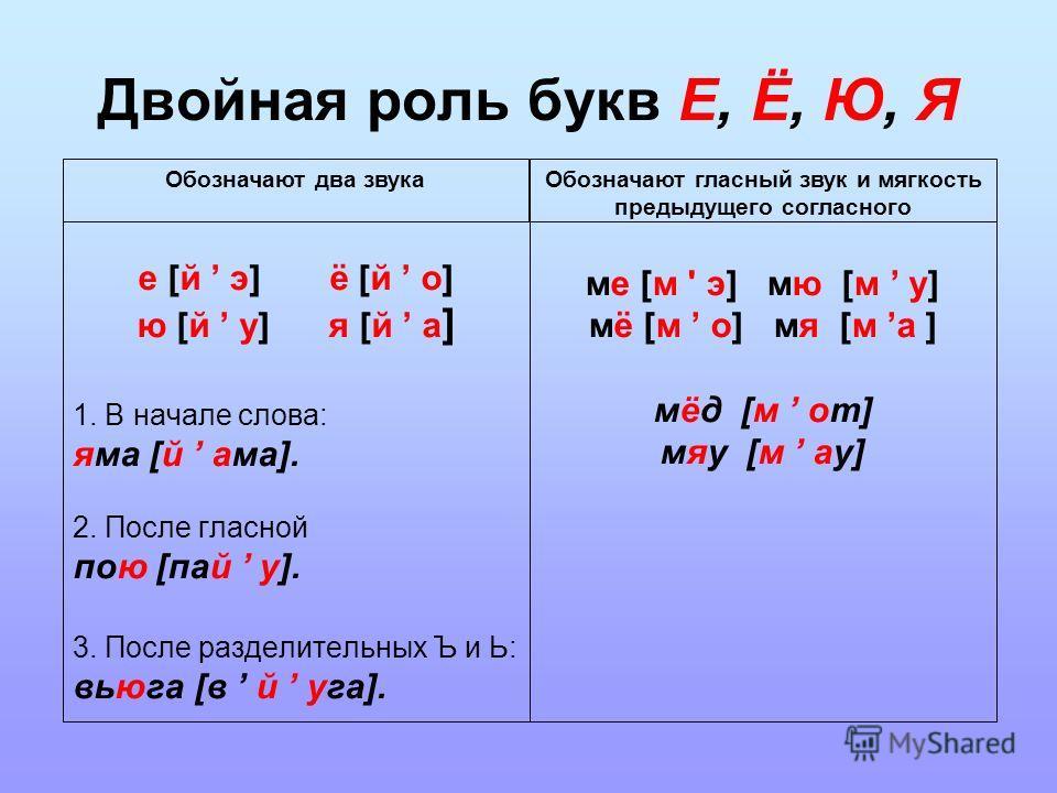 Двойная роль букв Е, Ё, Ю, Я е [й э] ё [й о] ю [й у] я [й а ] 1. В начале слова: яма [й ама]. 2. После гласной пою [пай у]. 3. После разделительных Ъ и Ь: вьюга [в й уга]. ме [м ' э] мю [м у] мё [м о] мя [м а ] мёд [м от] мяу [м ау] Обозначают два зв