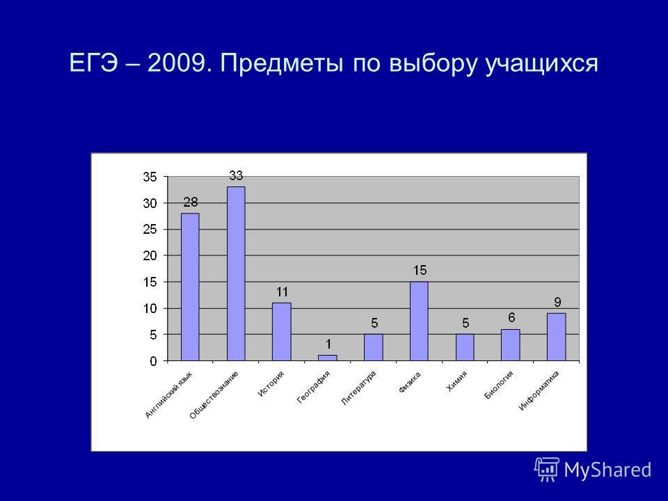 ЕГЭ – 2009. Предметы по выбору учащихся