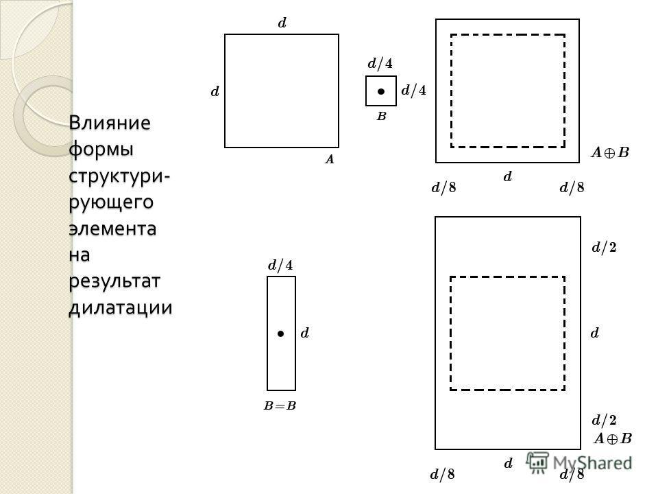 Влияние формы структури - рующего элемента на результат дилатации