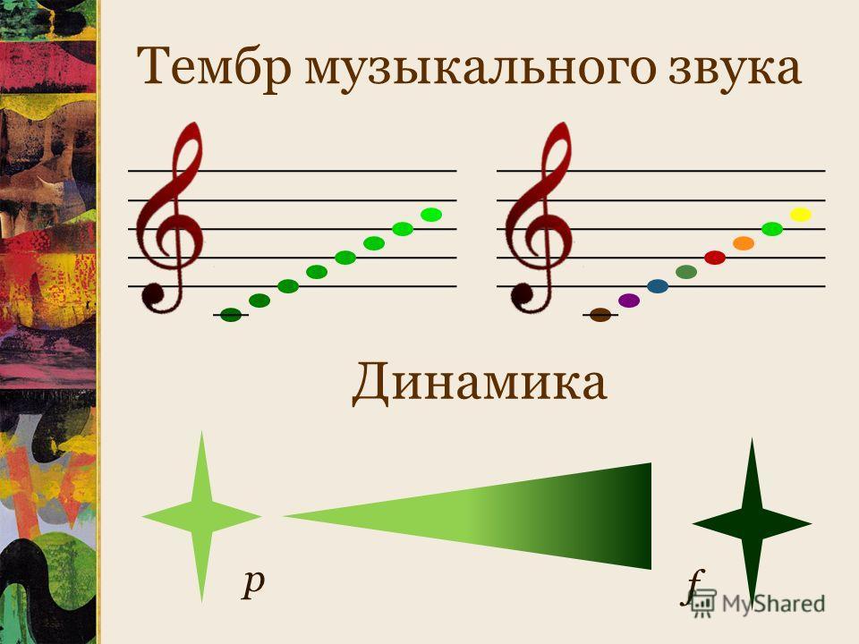 Тембр музыкального звука Динамика p f