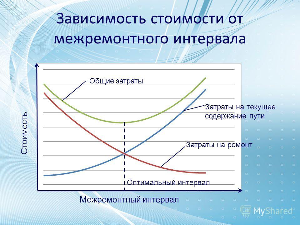 Зависимость стоимости от межремонтного интервала Межремонтный интервал Стоимость Затраты на текущее содержание пути Общие затраты Затраты на ремонт Оптимальный интервал